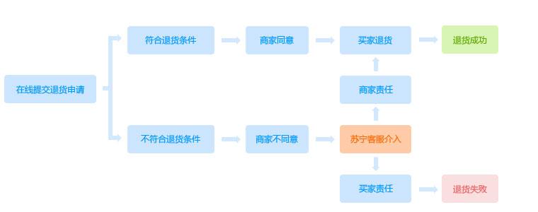 退換貨流程圖